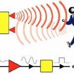 Rilevatori a Microonde di Movimento Guida