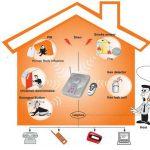Allarme per la casa Meglio Wireless o Con Fili quale scegliere