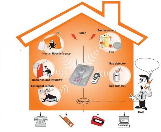 antifurto-filare-meglio-wireless